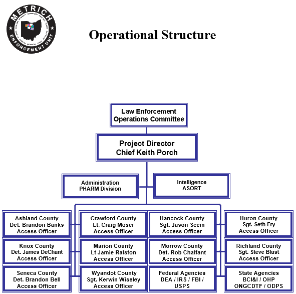 Metrich Operational Structure